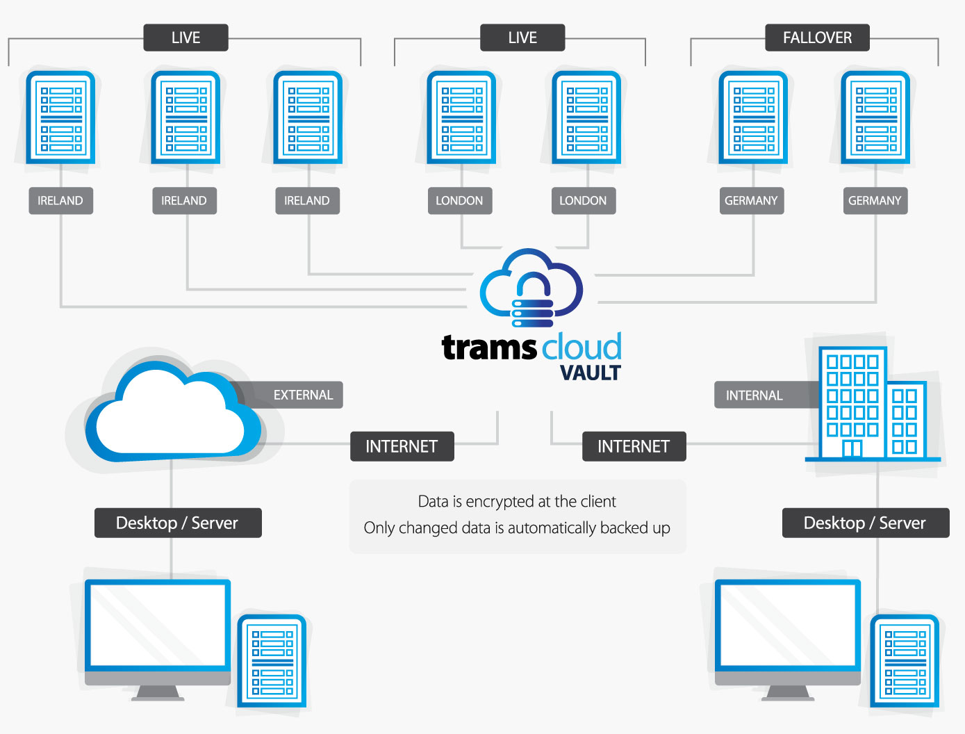 TramsCloud Vault for Education